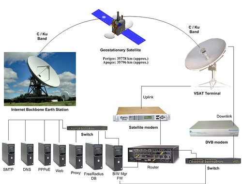 VSAT Satellite Setup