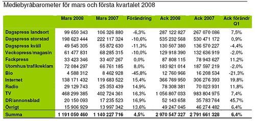 Reklamstatistik Sveriges Mediebyråer