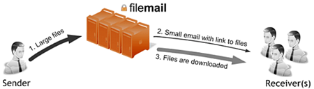 FileMail