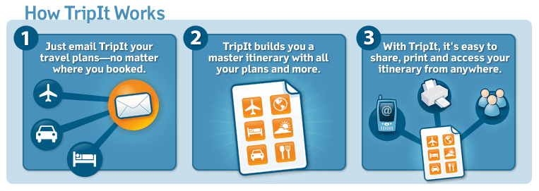 TripIt | How it Works