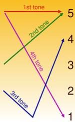 Wikipedia Mandarin Tone Diagram