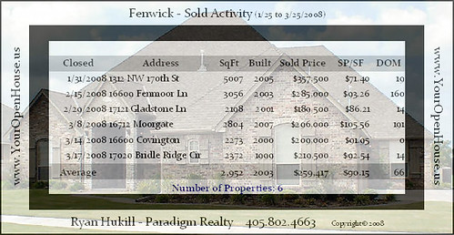Click here to see the full-sized chart of Home Sales Statistics, March 2008, for Fenwick, Edmond, OK