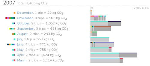 My Carbon footprint in Trips from 2007