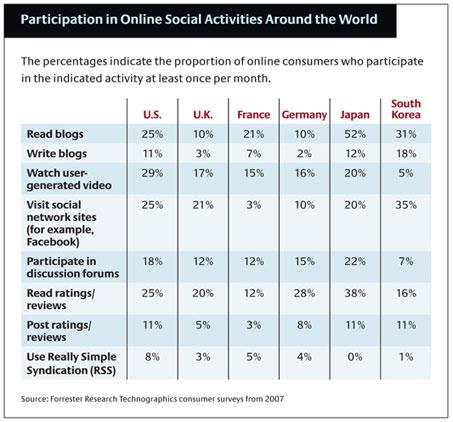 Social media participation internationally