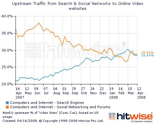 Sök kontra sociala nätverk som trafikkällor