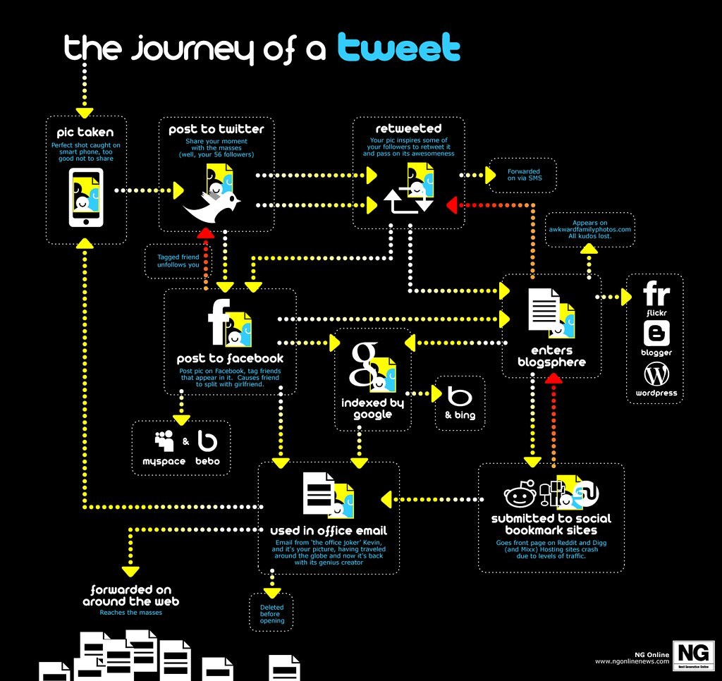 El camino de un post en twitter