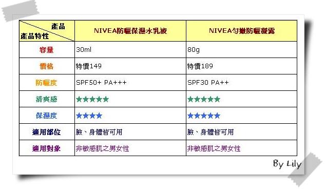NIVEA比較表