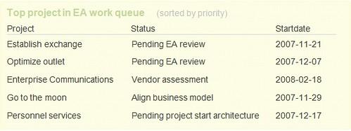 Top projects in ea work queue