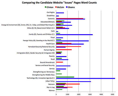 Comparing the Candidates