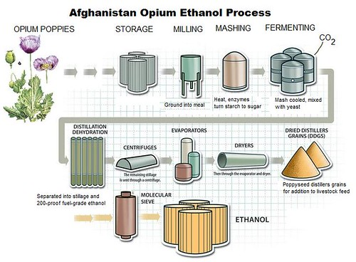 A Modest Proposal -- Afghan Opium Energy