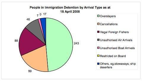 detentiontypes