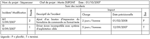 tableau-bord-suivi-incidents