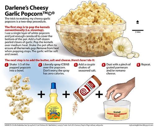 Cheesy Garlic Popcorn