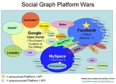 Social Graph Platform Wars