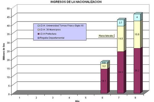 Regalias+IDH Potosi