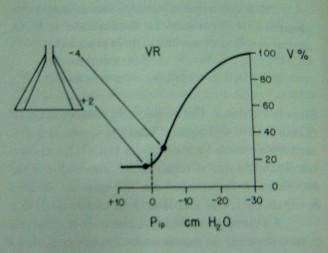Ventilación a volumen residual