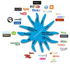 Social media starfish