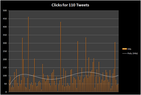 Twitter Tweet Click Metrics