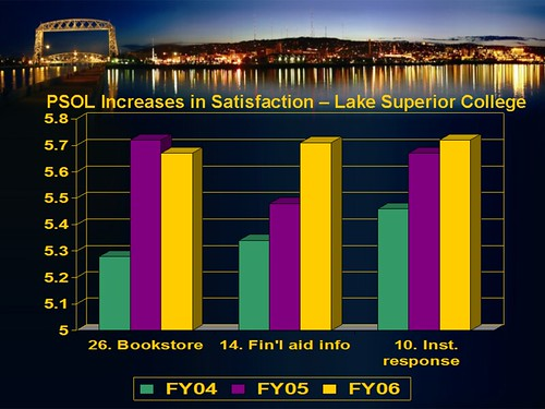 chart 1 - PSOL satisfaction increases