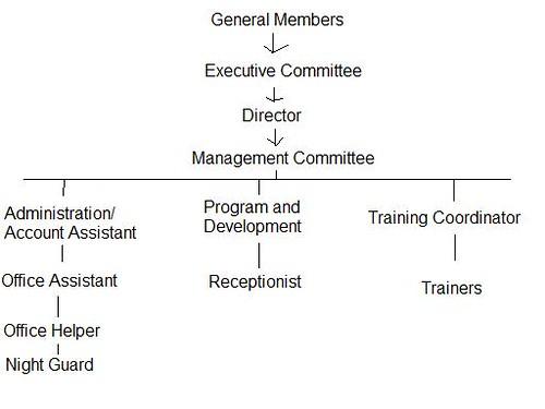 rcrd organization