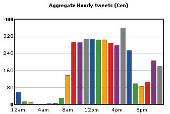 Hourly Tweet Stats