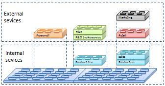Illustration showing SOA and LEGO