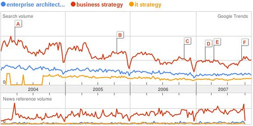 Google Trend of Enterprise Architecture vs business strategy vs it strategy