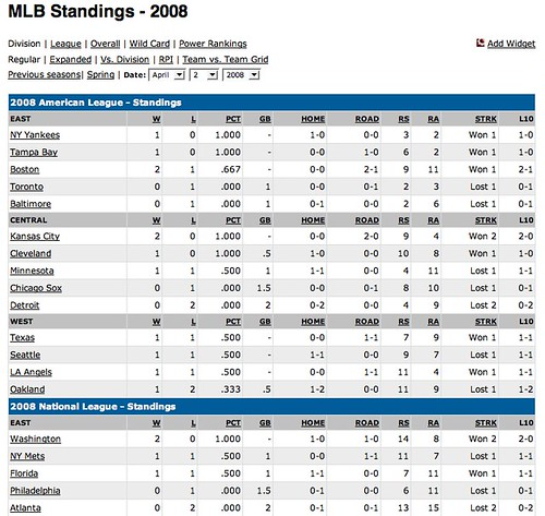 MLB Standings - April 2, 2008