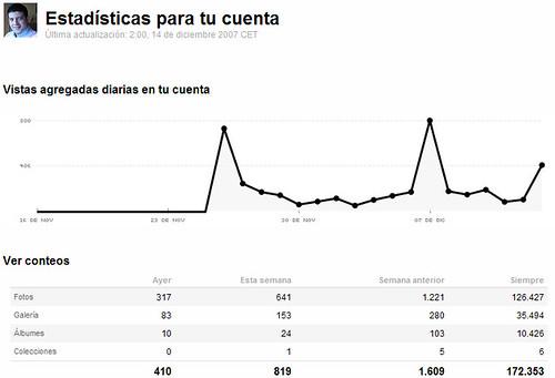 Estadísticas en Flicikr