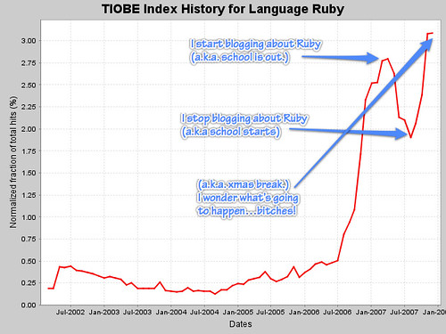 Time to start blogging about Ruby