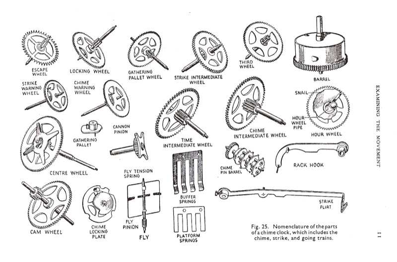 Clock parts, Clock and Names on Pinterest