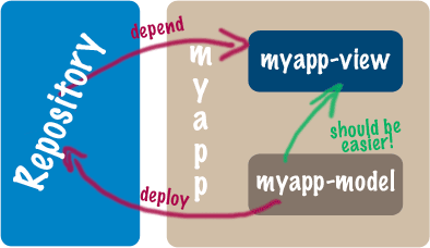 maven-dependency-install-to-repo