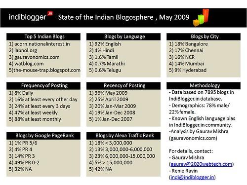 Indiblogger - Indian Blogosphere Dashboard