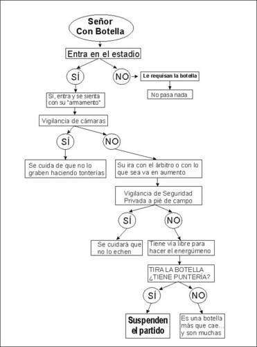 Diagrama del botellazo