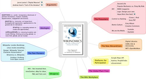 Mindmapping Wikinomics