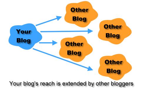 blog reach