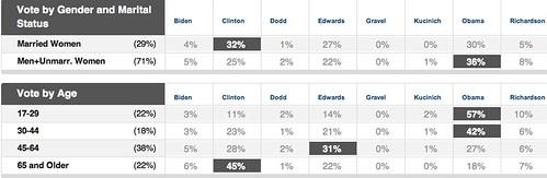 Primary Exit Polls - Democrat Vote by Age and  Marital Status