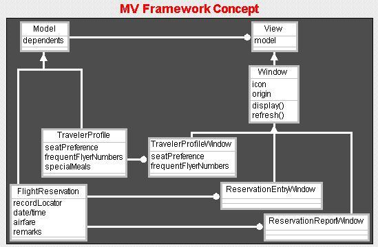 one to many relationship diagram nissan x trail t30 wiring an example of frameworks