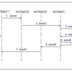 Synchronous And Asynchronous Message In Sequence Diagram Vga Wiring Better Diagrams
