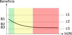 Grafo 2:Beneficio vs Personas