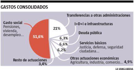 9i27 LVanguardia estructura del gasto del Estado