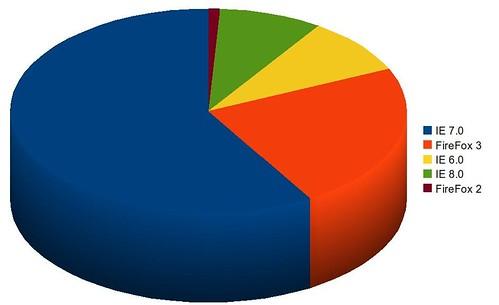 Browser Statistics for UM