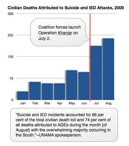 Civilian Casualty Information from UNAMA