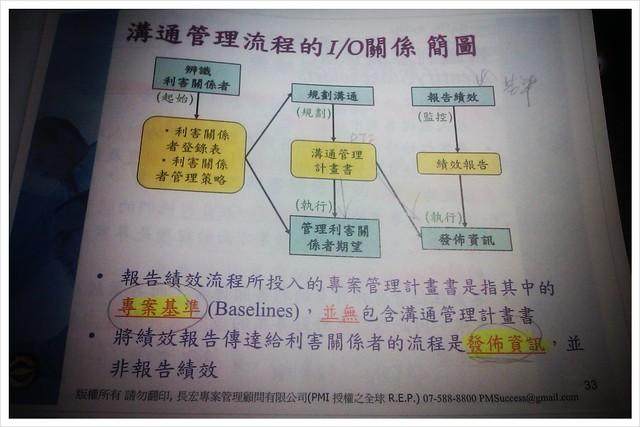PMP @ Michael Fang's Blog :: 痞客邦