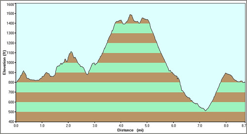 Rancho Satiwa Hike Profile