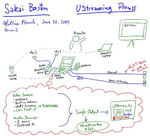 Streaming Diagram