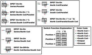 SeriesParallelSingle Coil wiring configurations