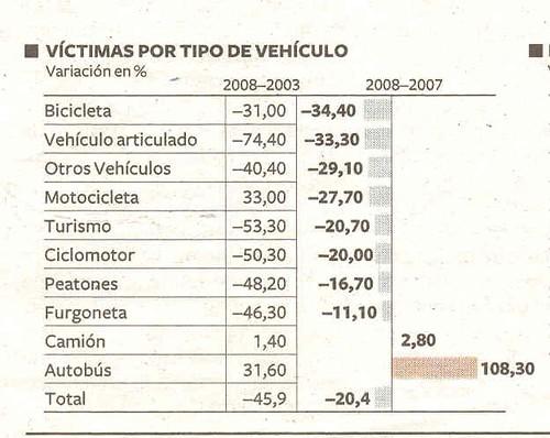 Victimas por tipo de Vehiculo publicado Diario El Pais 6 de enero del 2009 Fuente DGT