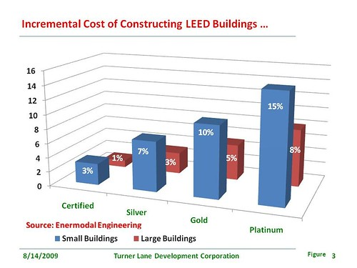 nonprofit technology The Cost of Building Green