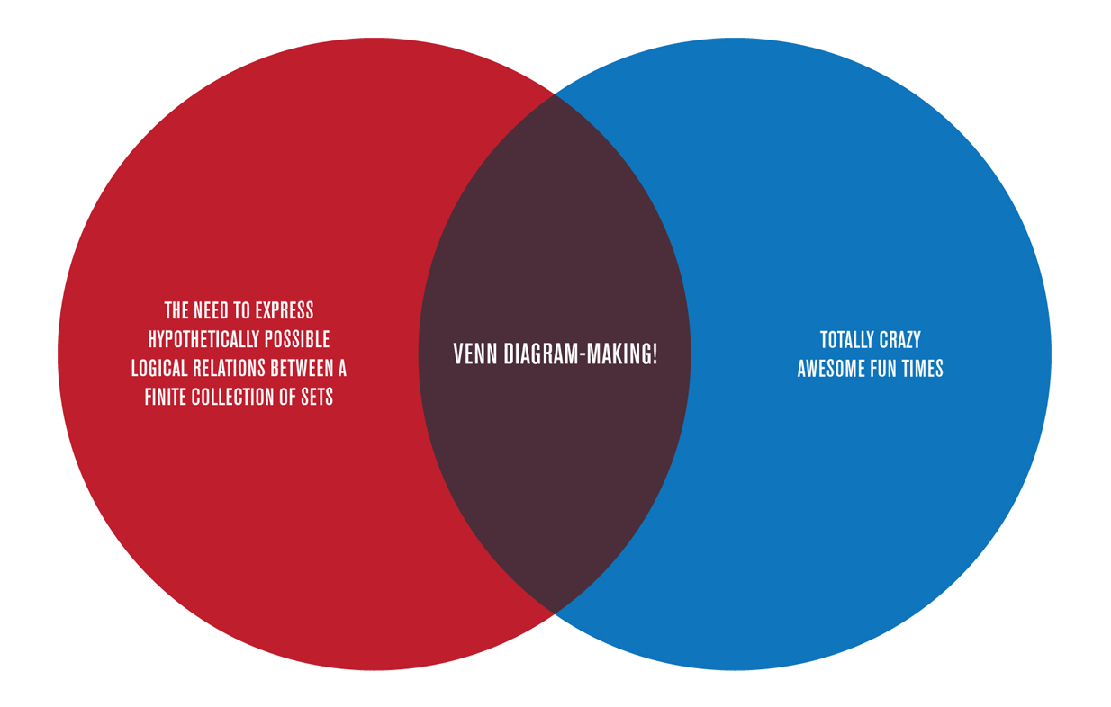purpose venn diagram use case visio template the master being ryan byrd